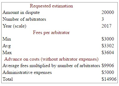 Estimated arbitration costs for a US$20,000 claim before 3 arbitrators using the ICC Rules.