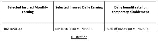 Illustration of daily benefit rate based on a selected insured monthly earning of RM1050