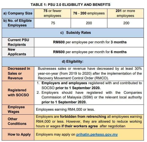 Wage Subsidy Program 2.0 (PSU 2.0)